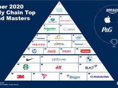 全球供应链TOP25发布:思科第一 中国仅两家公司上榜